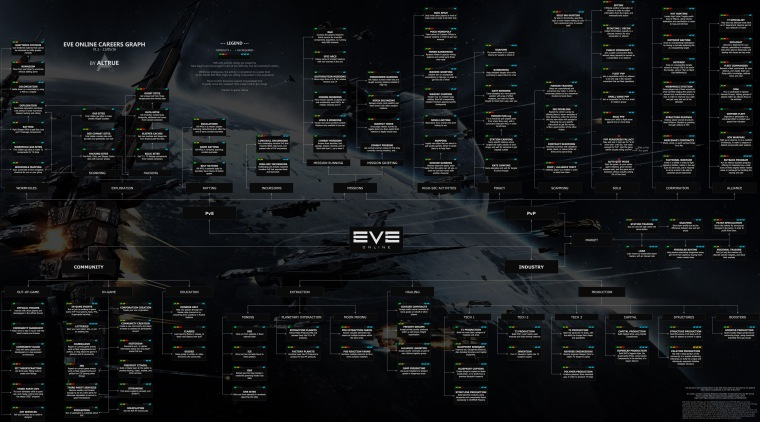 eve careers